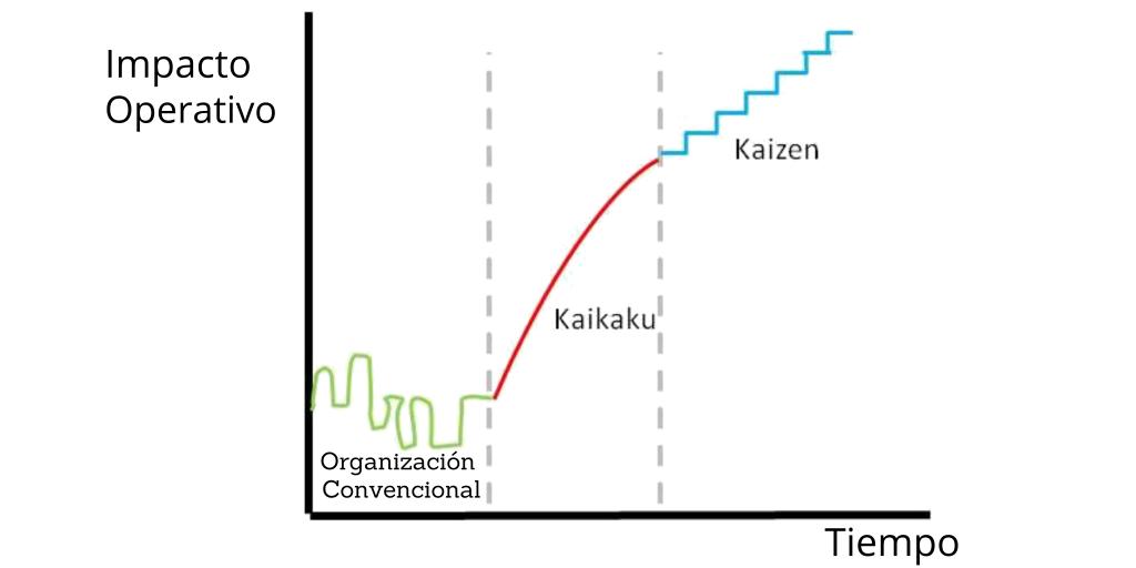 Comparativo gráfico de Kaizen y Kaikaku